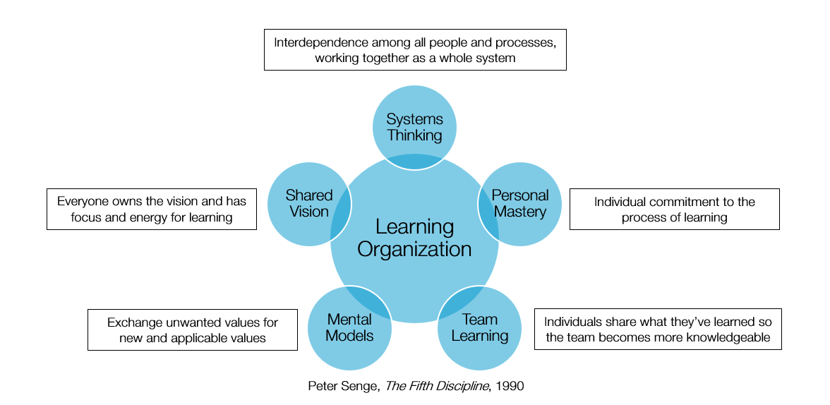 Image result for learning organizations